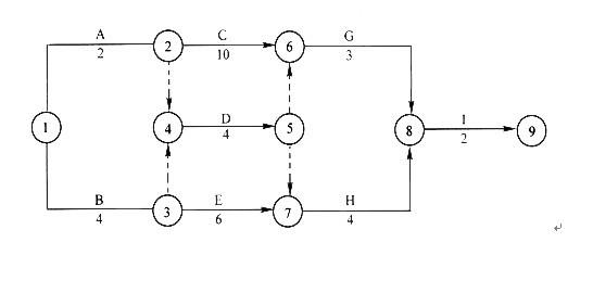 双代号网络图的工作时间参数和节点时间参数怎么计算.图片