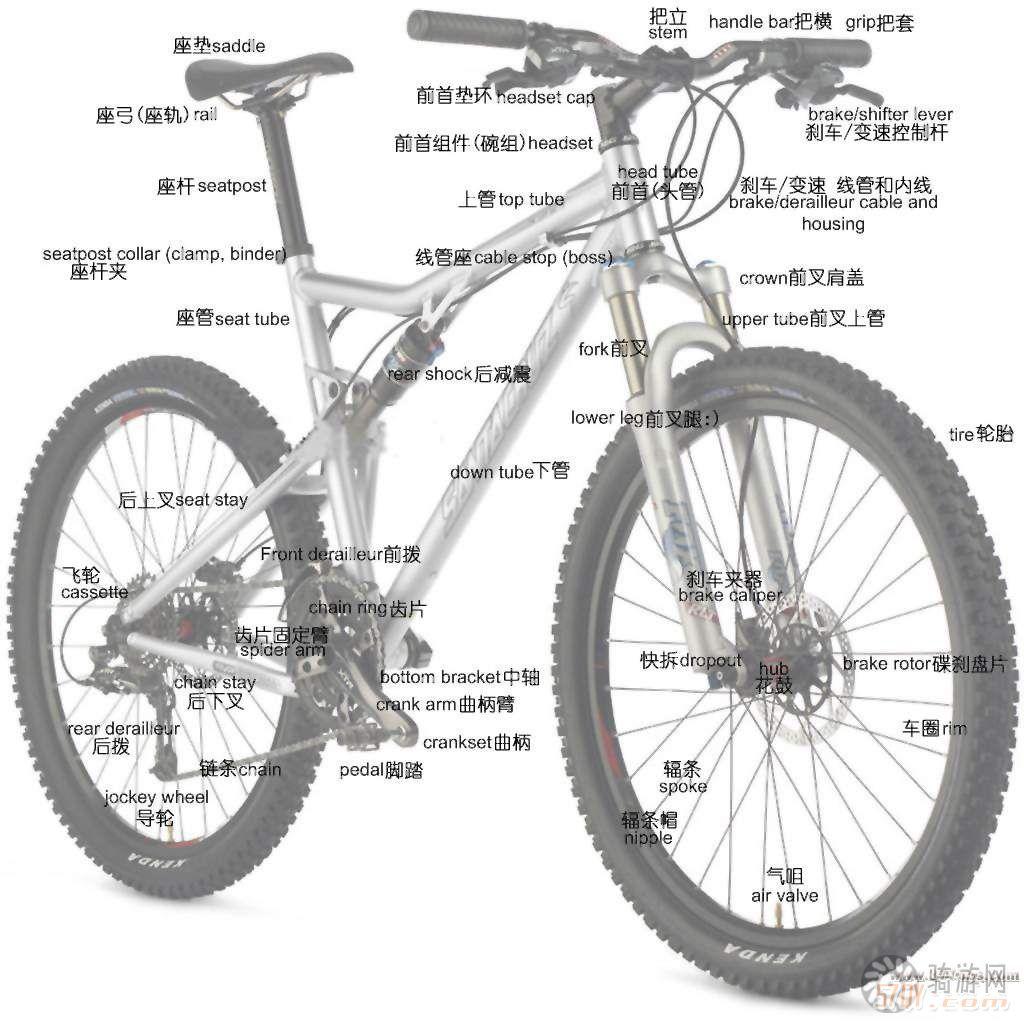 自行车的构造!(图)清楚些.要有各个部位的名称.谢谢