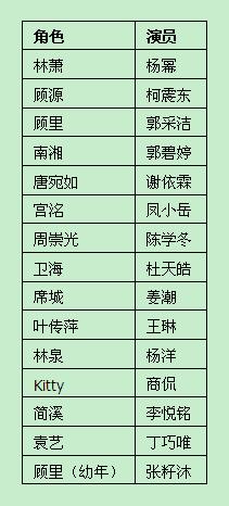 小时代1一4的演员表