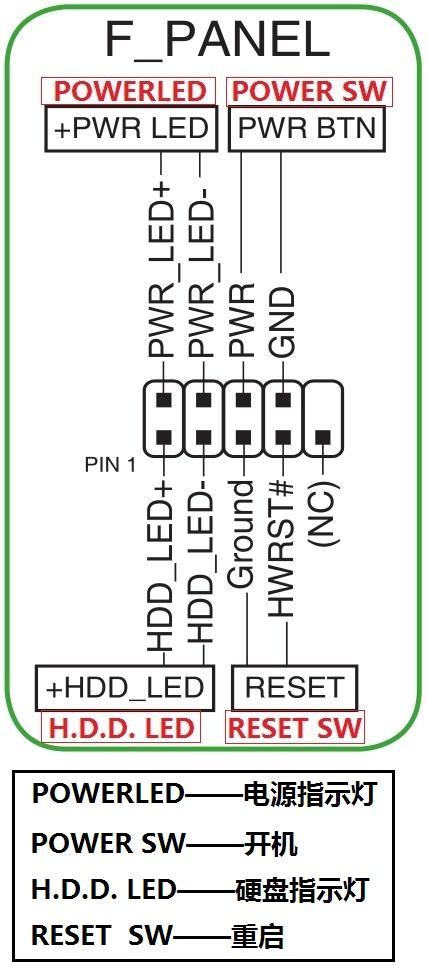 华硕a88xm-plus 主板机箱跳线定义图怎么接?