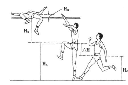 利于学习的背越式跳高基本技巧图解是什么?