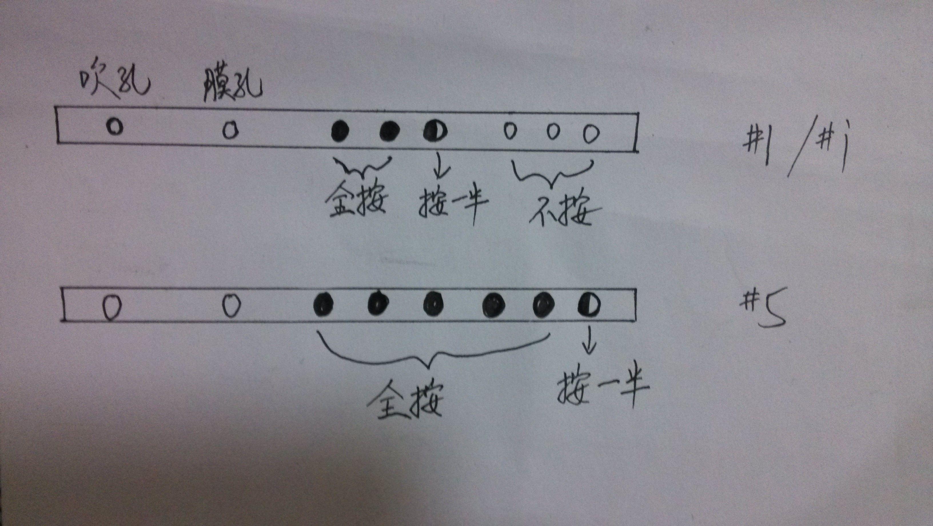 九孔箫的指法图解