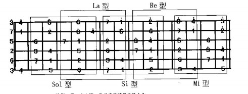 这个是c调音阶和旋律指型音阶非常实用.图片