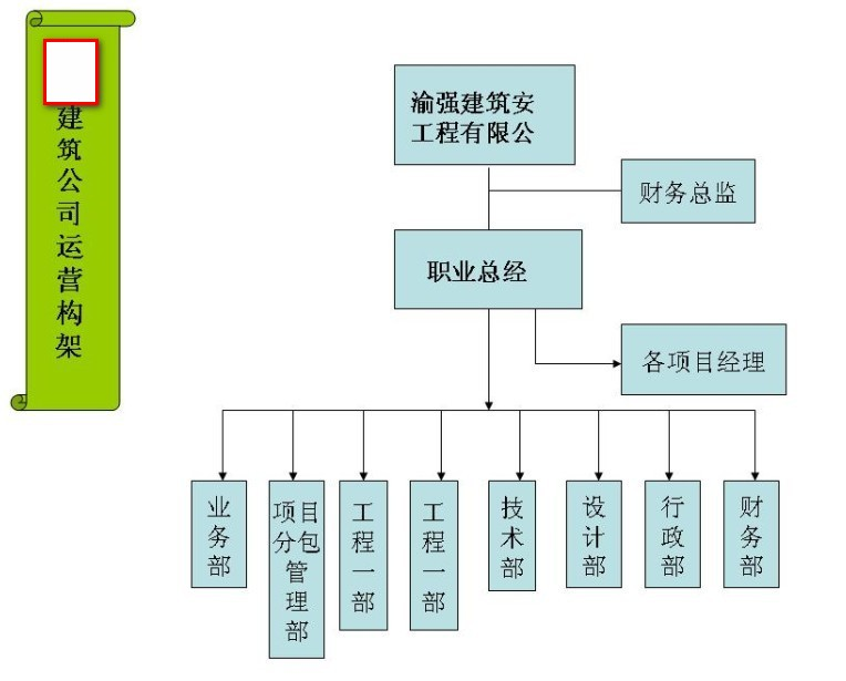 国企建筑公司组织架构图图片