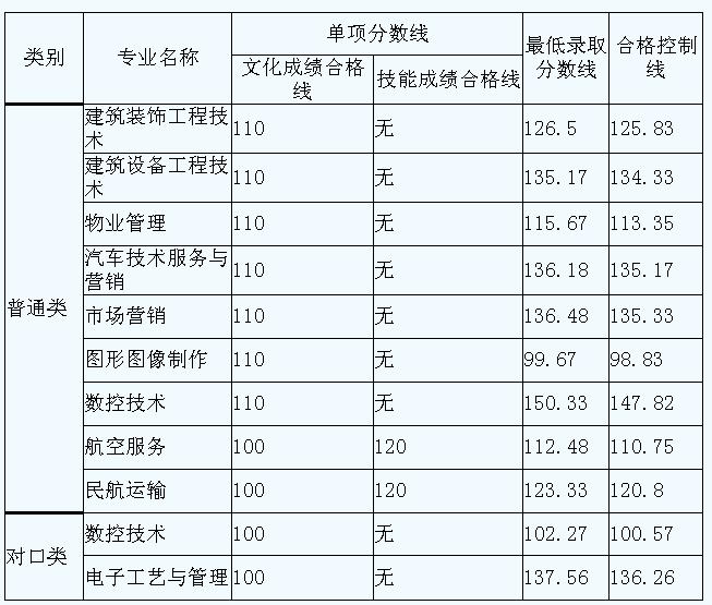 成航单招2014年多少分数线揭晓