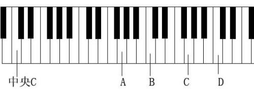 哪里有钢琴键盘图?