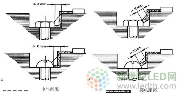 即在保证电气性能稳定和安全的情况下,通过空气能实现绝缘的最短距离.