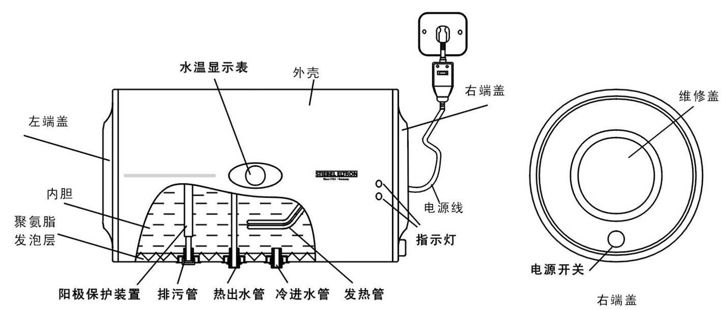 电热水器怎么用图解