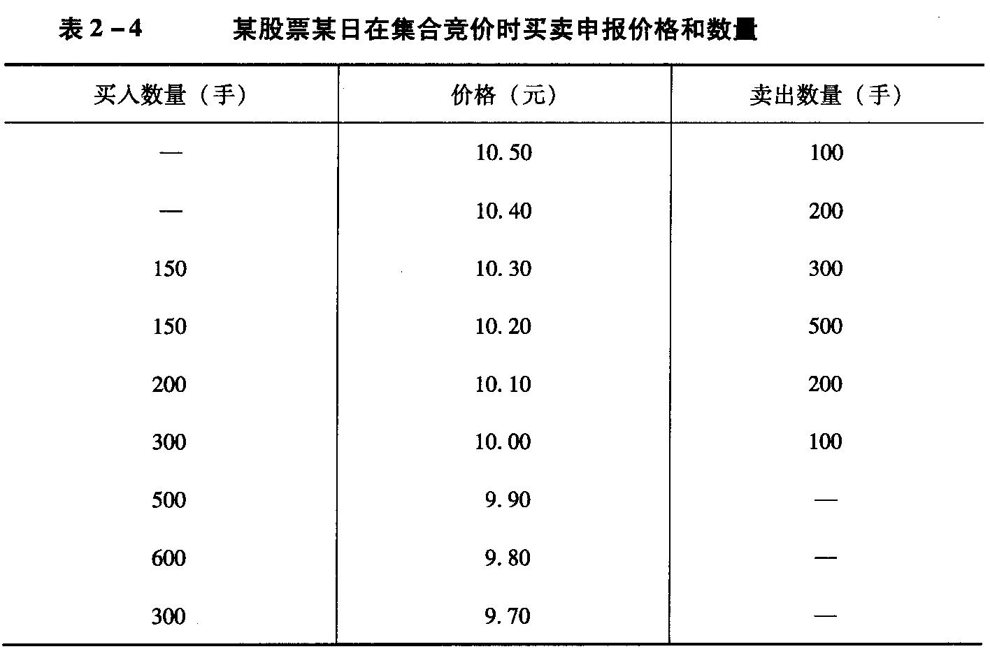 深圳a股开盘时间_15元,深圳证券交易所的开盘价取离上日收市价(10.13元)最近的价位10.