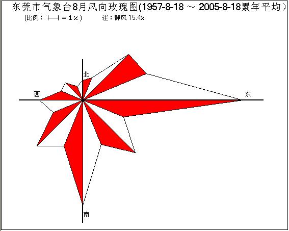 高中地理风向频率图(玫瑰图)怎么看请附上图