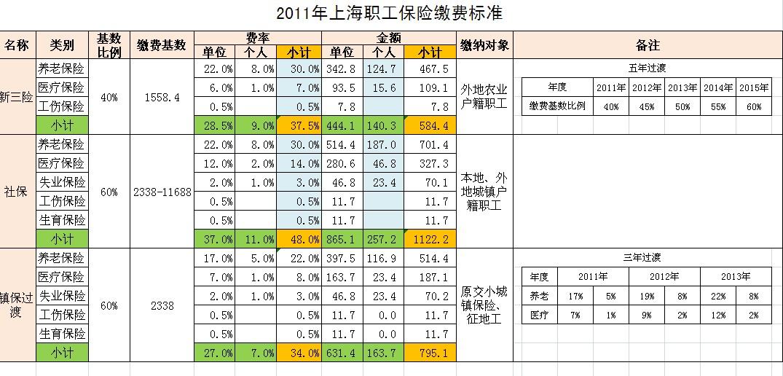 外来人口综合保险查询_上海外来人员综合保险查询