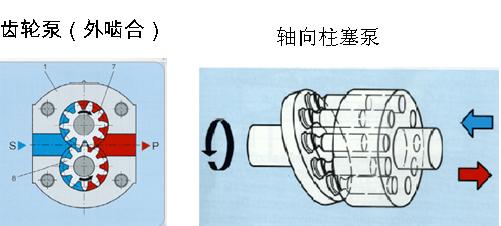 液压齿轮泵与轴向柱塞泵工作原理区别?图片