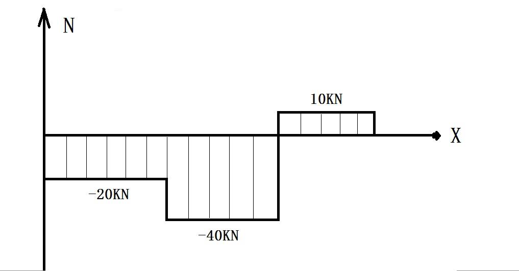 轴力图怎么画,需要计算过程,求求各位大神了