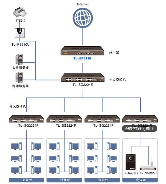 运营商过来的网络接至核心路由器5110,然后通过5110的以太口引出内部