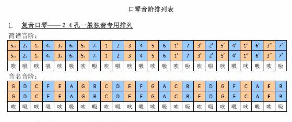 24孔c调口琴的每个孔的吹和吸各代表哪个音阶?图片