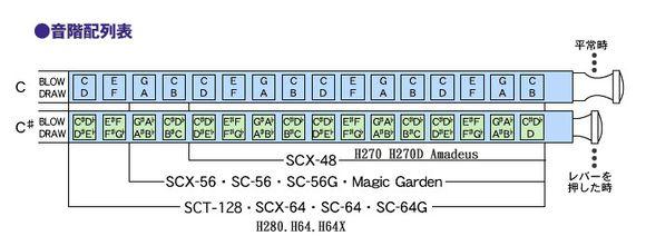 14孔半音阶口琴音阶图图片