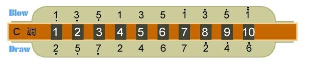 十孔布鲁斯口琴怎么分别音阶1234567.图片