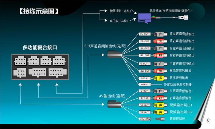 车载dvd导航一体机接线图