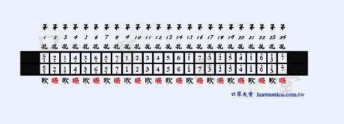 求24孔c调复音口琴教学 ,新手什么都不懂,哪些孔是哪些音也不知道,求图片