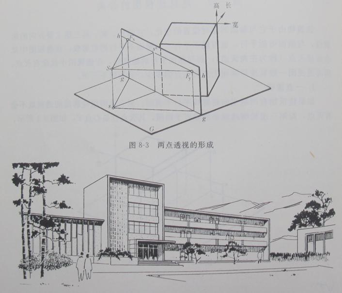 展开全部 两点透视定义:如果建筑物仅有铅垂轮廓线与画面平行,而