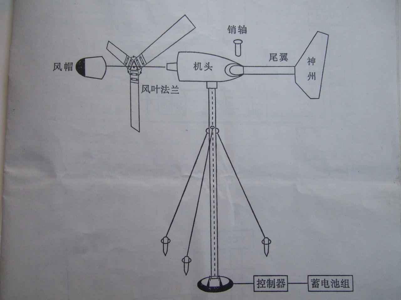 风力发电机 的原理图图片