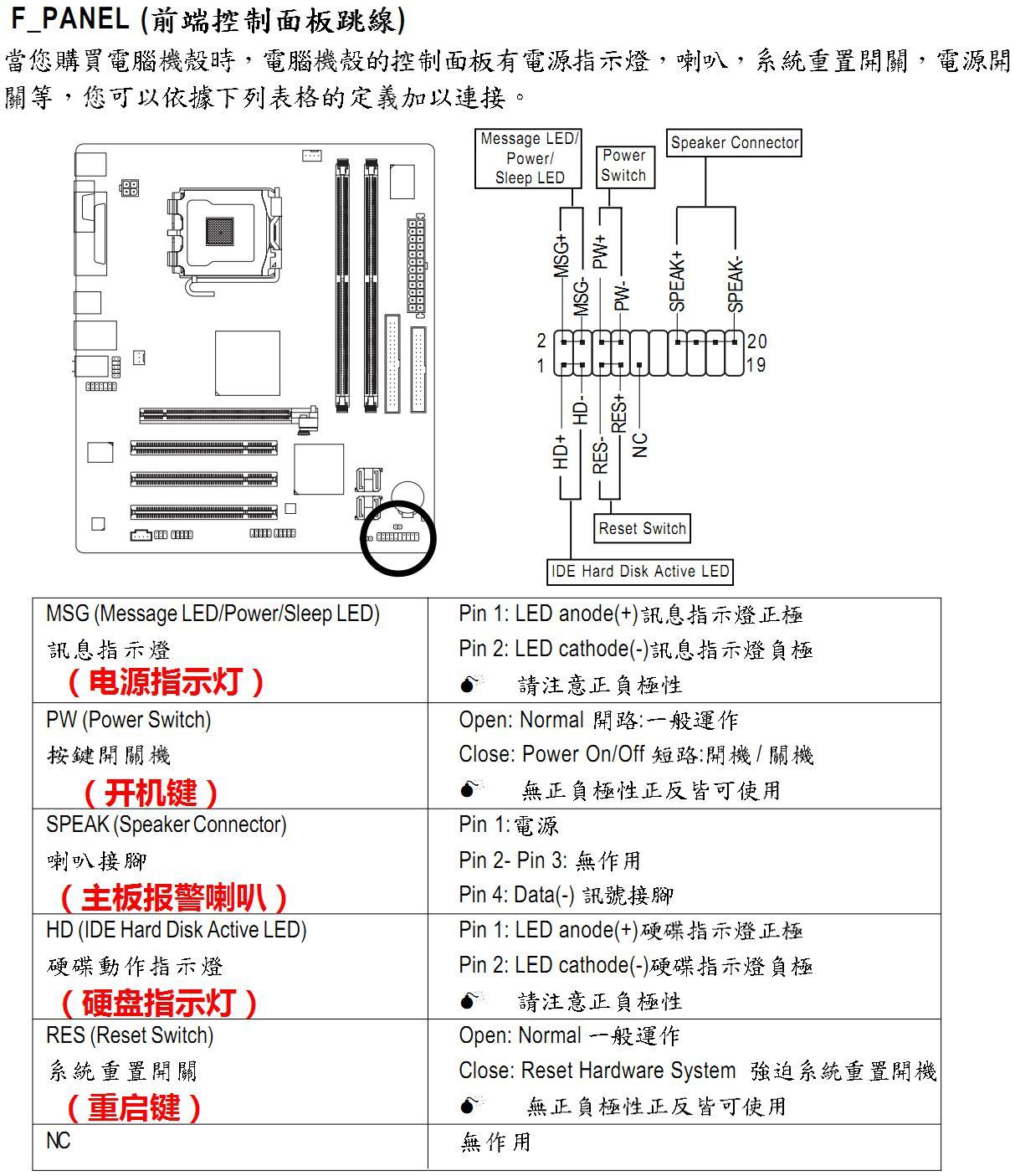 电源开关:power sw,复位/重启开关:reset sw,电源指示灯: /-,硬盘