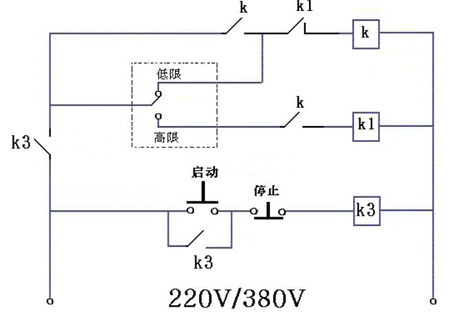 k线圈得电吸合,k辅助常开触点接通,使k形成自保持电路(这时因压力上