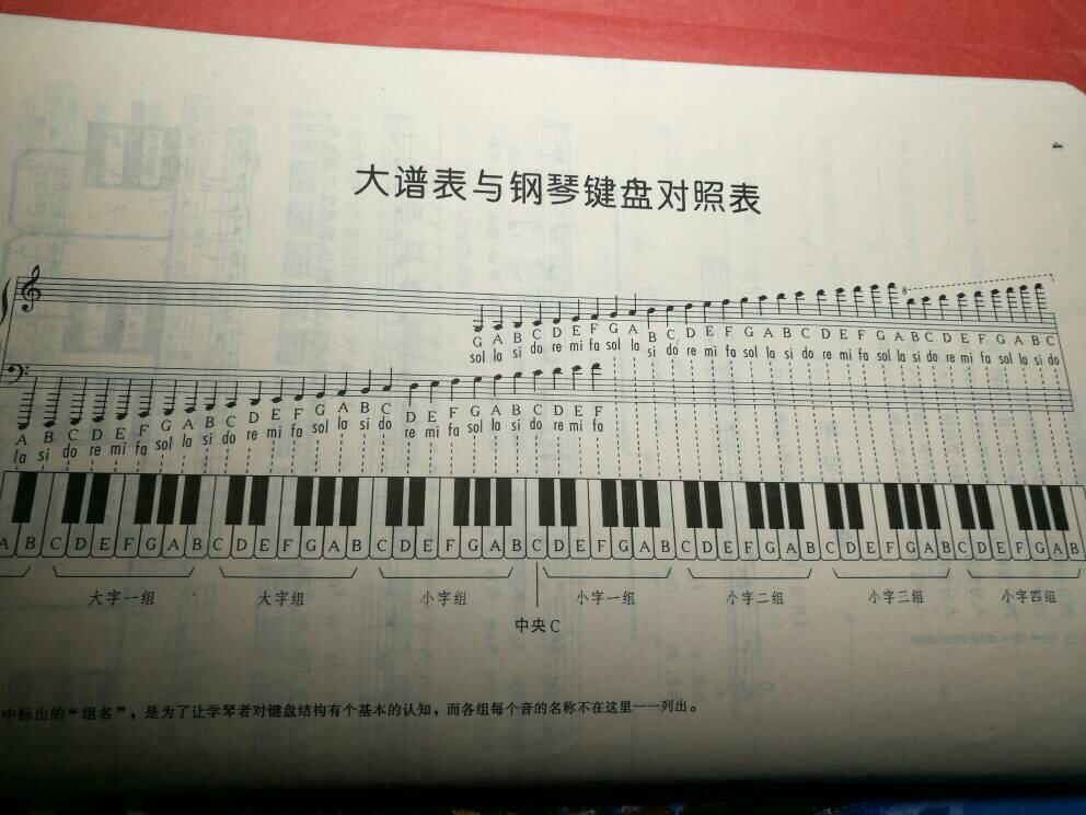 钢琴中央c在哪