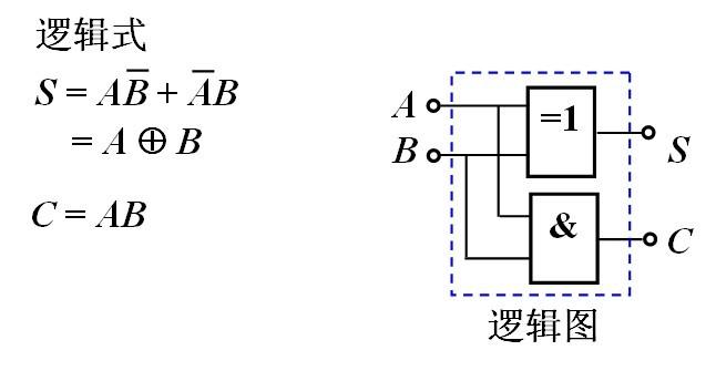 设计用与非门及用异或门与门组成的半加器电路