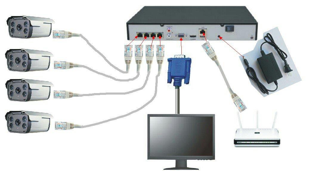 监控器设备线路连接的图解