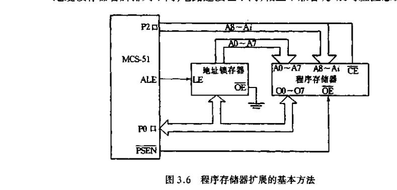 画出8031单片机扩展2kb的eprom的原理图,要求选择芯片