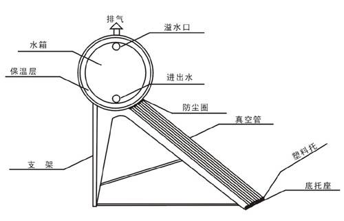 3,部分型号太阳能热水器的溢水孔另一个作用是排气,当储水桶内水温过