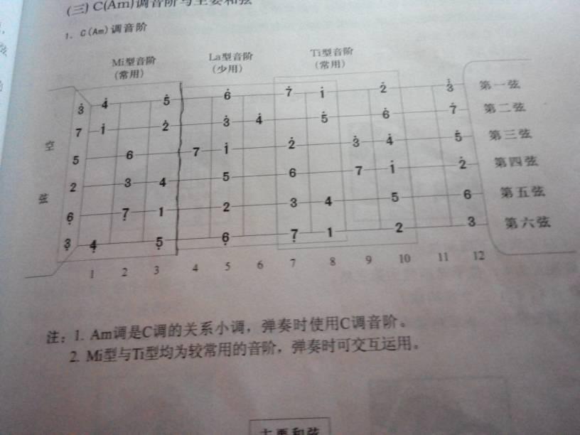 吉他弹一首c调的歌,怎么确认用什么型的音阶?图片
