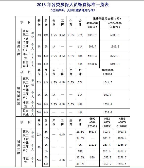 2019年上海社保缴费基数上限是多少?   上海本地宝