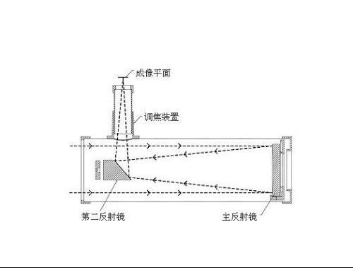 """展开全部 牛顿式反射镜是目前流行的结构最简单的""""纯""""反射望远镜,它"""