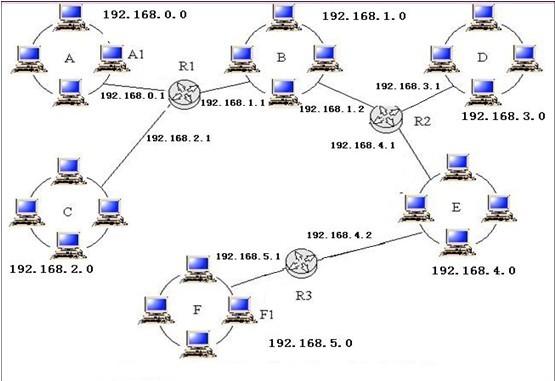 一个企业网络拓扑结构如下,采用的是静态路由表,请列出r3路由器的路由