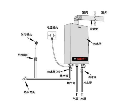 即热水器安装示意�_以下给出几张某品牌的安装示意图给你做参考,安装燃气热水器都差不多