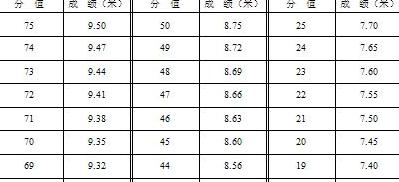 请专业人员回答高中高中800米、1500米、30清北北京女子图片