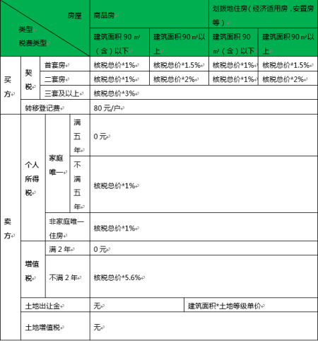 附商品房划拨地住房纳税明细表:  本回答被提问者采纳  第二套房契税图片