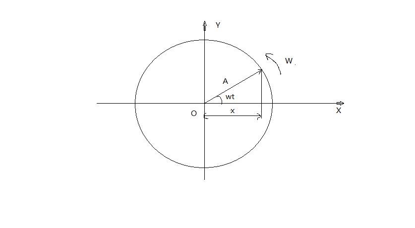 大学物理 机械振动 怎么用旋转矢量法求初相? 注意:是