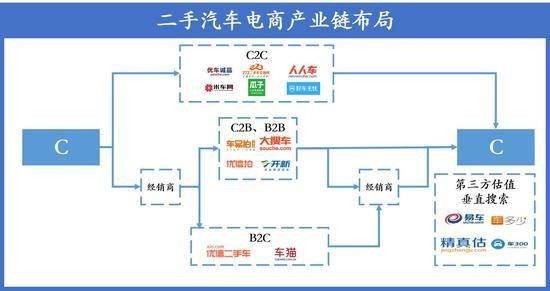 c to c的c2c 网站的盈利模式