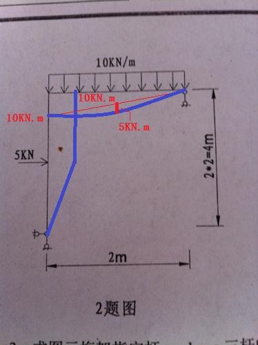 4题按照画图是静定结构(简支刚架),不用力法求解,题错了!