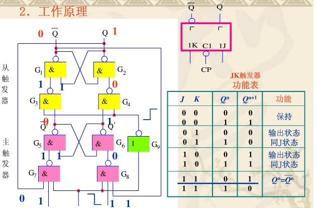 数字逻辑电路,jk触发器问题