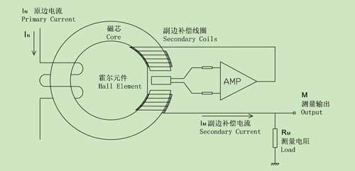霍尔电压传感器与霍尔电流传感器有什么区别?