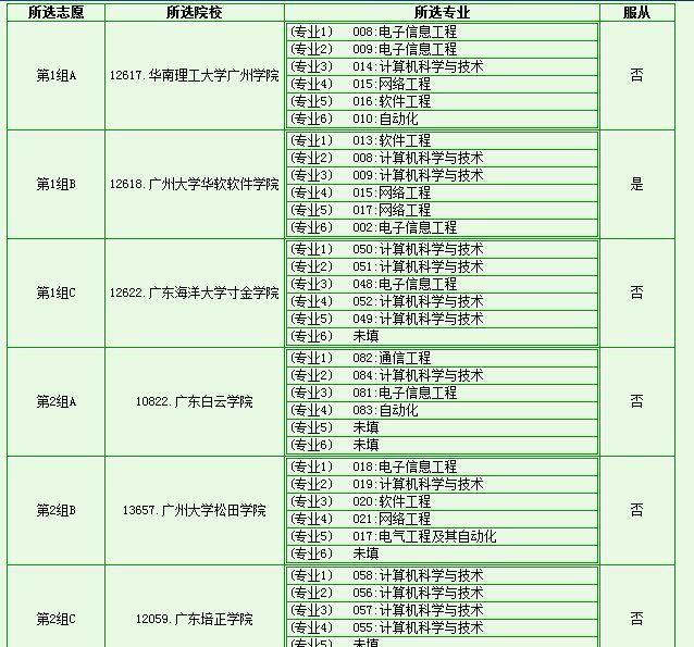 2b补录学校_广东冷门的2b院校有哪些?想搏2b降分补录!