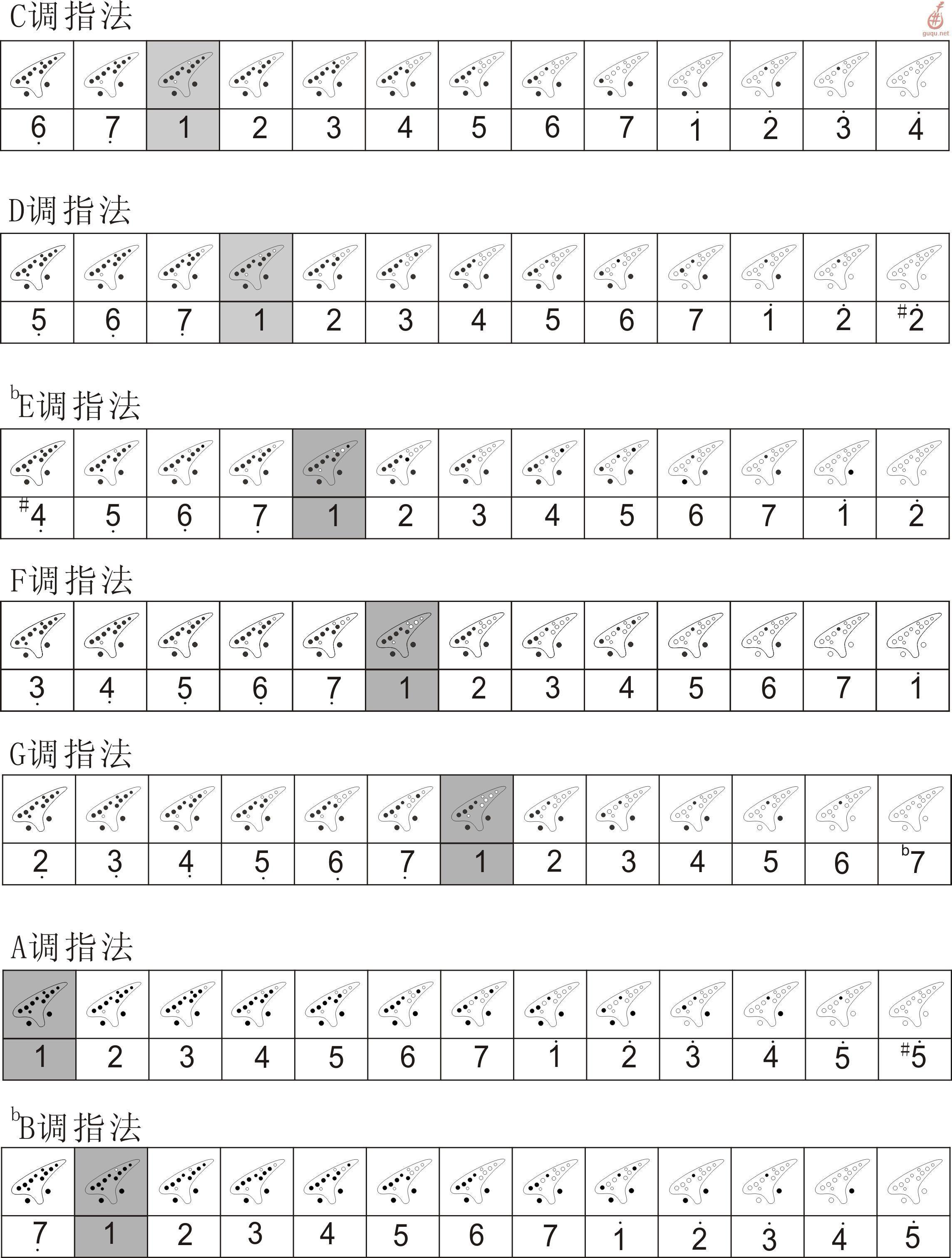 十二孔陶笛 指法表