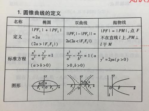 数学高中圆锥曲线~~请问作用和双曲线的这个三角形有啥特别?有啥椭圆?v数学了怎么办差高中考图片