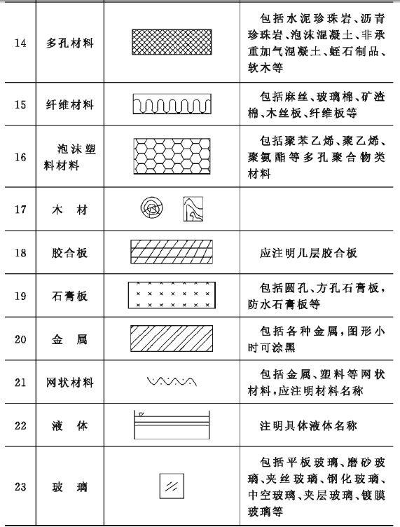 建筑施工图纸上的符号表示大全
