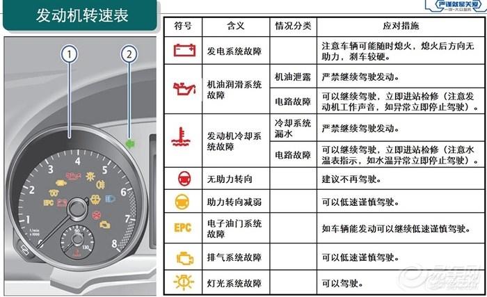 汽车仪表盘标志都代表什么机动车仪表盘上一些标志的意思