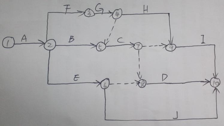 求此双代号网络图和单代号网络图的画法,急用